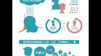 中国最大的婚恋交友运营商世纪佳缘推出大型男女婚恋观调查报告