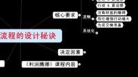 潜伏在销售流程中的巨额利润(刘克亚)