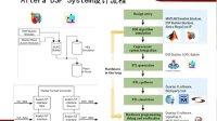 专题2:利用Matlab开发FPGA,快速实现复杂算法