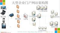 ASP.NET MVC 4 Web 开发实战(3)架构设计与开发环境搭建
