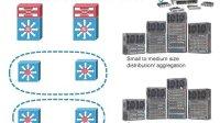 思科Catalyst 4500系列交换机体系结构之一:产品概述与市场定位