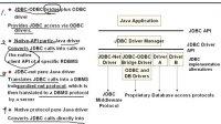 [亚思晟Java教程]Java Web开发技术JDBC1:JDBC基本原理和API