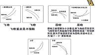 缠论1:形态学,均线位置形态,级别