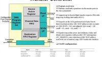 【TI DSP】TMS320C64x网络课程六——EDMA3.0