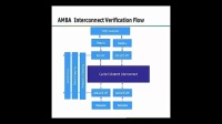 Verifying A SOC Based on the AMBA Interconnect Using ...