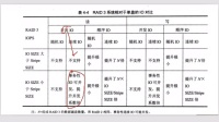 HC110911002 HCNA-Storage BSSN 第二章 RAID技术与应用_转