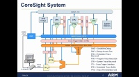 CoreSight in ARM SoC _Jing_ARM