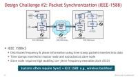 挑战-SyncE和IEEE-1588数据包同步(4/7)