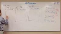 PI Basics - Map of the PI System