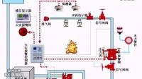 自动喷水灭火系统动画演示_标清