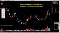 宋磊5分钟学炒股(三)趋势与趋势线