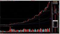 宋磊5分钟学炒股(四)股票的成交量
