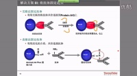【网络讲座】免疫(共)沉淀技术及常见问题解答