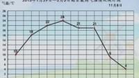单式折线图的认识和应用 魏洁