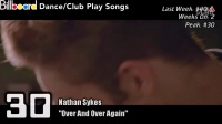 【Dj电音吧】Billboard Dance_Club Play Songs TOP 50 (01_02_2016)