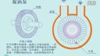 漩涡泵工作原理动画