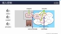 #混合云技术揭秘# 网络安全