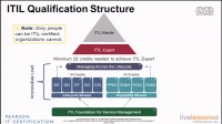 03_ITIL Certifications and the Foundation Exam