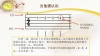 深圳吉他专卖店线上教学3 - 想弹的像押尾那么帅左手基本功很重要