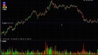 IB短视频-TWS图表交易者