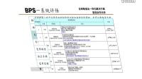 01+精益生产_六西格玛管理_博革精益转型系统(BPS)之一+总论