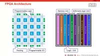Lesson 1: 软件工程师该怎么了解 FPGA 架构?