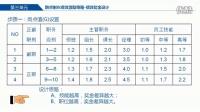 《全績效運營系統》(課程節選)
