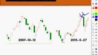 K线宝典第三讲 顶部底部K线识别 K线转折形态 现货白银原油铜投资炒股技术分析