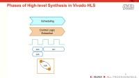 Lesson2: HLS 工作机制