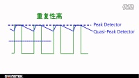 电磁兼容方案:EMI检测器(Peak、Quasi-Peak、Average)介绍 by 固纬电子