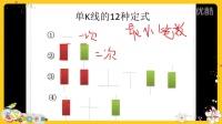 缠论之股票K线图12种定式及交易心理003
