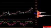 今日股市:  发改委密集开会、煤炭股期双杀,行情要熄火?