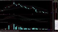 KDJ指标顶部判断技巧  股票k线短线高级战法  MACD顶背离卖出信号分析
