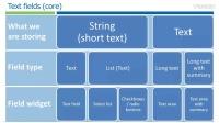 Drupal 7 tutorial - Core fields structure