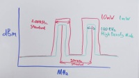 Shure Whiteboard - Increased Spectral Efficiency with HD Mode