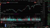 股市基础技术-大盘短期面临调整个股离散度加大-散户何去何从-金九论股