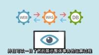 【EXEM】MaxGaugeForJAVA-最优质的应用程序监控软件!