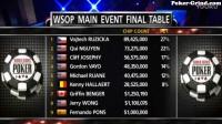 新【Yoe宝宝德州扑克】WSOP2017主赛事决赛桌第4集美女解说
