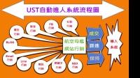 UST系统营销的进人系统大解密03-引导进入推荐系统