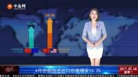 中金网视讯:4月份我国进出口总值增长16.2%