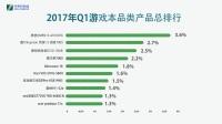 科技情报:2017Q1笔记本电脑市场关注度排行榜!!!