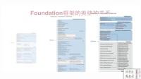 iOS-Foundation框架总结