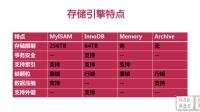 MySQL数据库-图形化管理工具概述