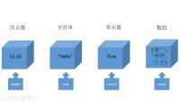 《Python&人工智能开发教程》(三)育知同创