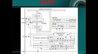 第34集--SPI与数码管(三)--刘凯老师STM32培训视频