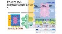 ACS 介绍, 生产执行系统, MES, POP, 工厂自动化, IoT, SaaS,慧之家