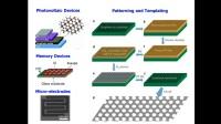 纳米材料网络讲堂:石墨烯基材料和薄膜(高分子科学与工程PETRO案例 )