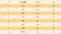 2017年中国市场手机销量排行榜华为销量破亿年度最热小米有望赶超苹果!