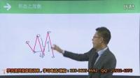罗宾股指期货与商品期货技术课程日内短线交易课程视频