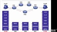 千锋云计算基础教程:1.1 Osi-tcp复习 Ip子网2-1
